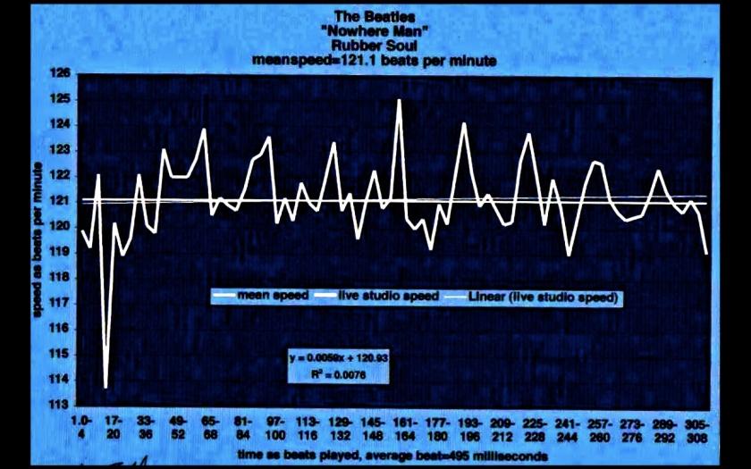 Beatles - modern tempo map - Nowhere Whre Man - Brenda Silverman Shore School - line tempo map