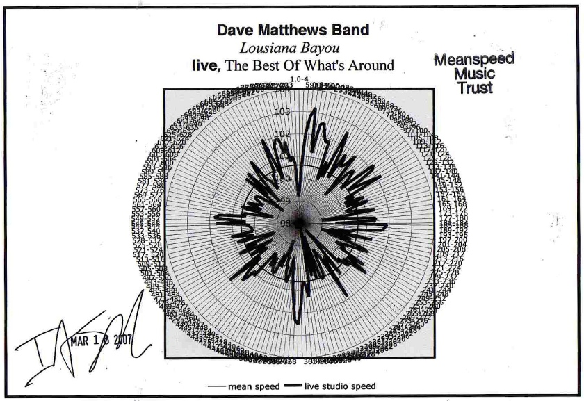 Dave Matthews tempo map