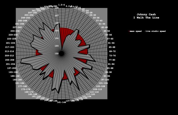 Johnny Cash I Walk The Line contemporary tempo map - radar map