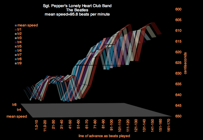sgt-peppers-lonely-hearts-club-band-meanspeed-chart-5-copy