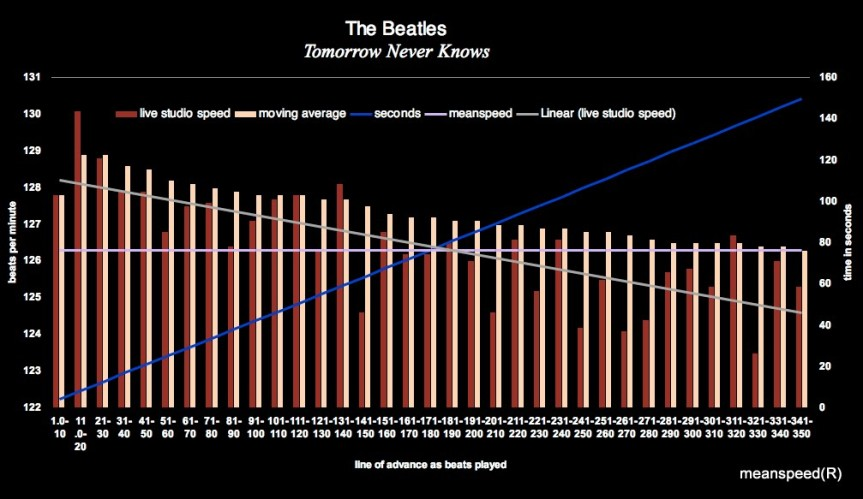 The Beatles Tomorrow Never Knows - Meanspeed chart 1a