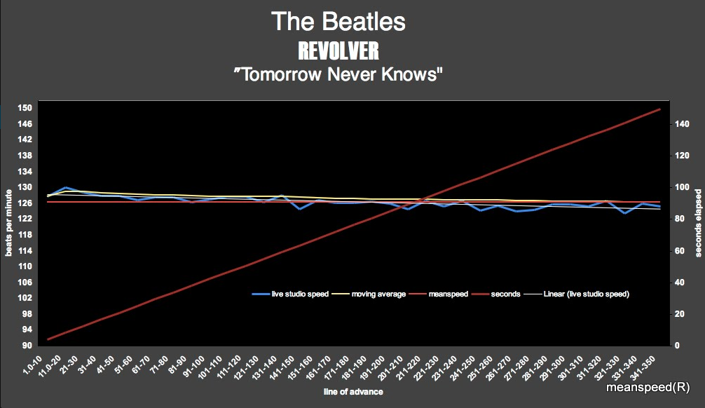 The_Beatles_Tomorrow_Never_Knows - Meanspeed_Post._12.25.85