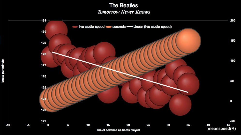 The_Beatles_Tomorrow_Never_Knows_Meanspeed_chart_1a.jpg
