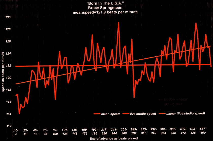 BORN IN THE U.S.A. Contemporary Tempo BPM GRAPH - Bruce Springsteen - The E street Band blacl