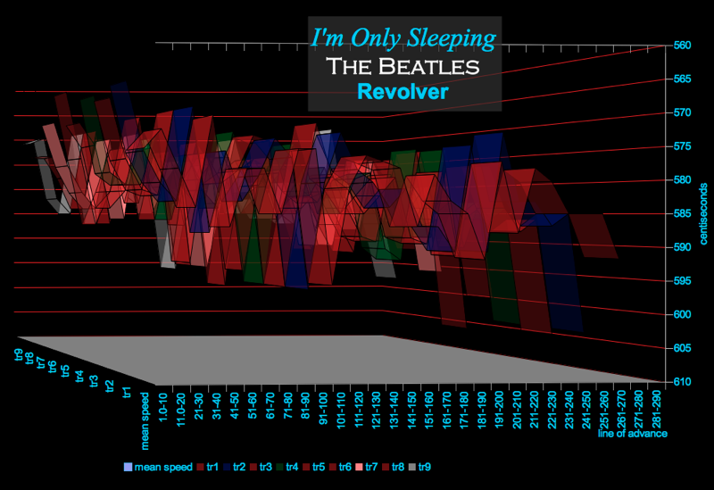 im-only-sleeping-3d-speed-chart