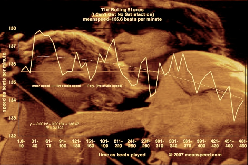 Rolling Stones Meanspeed Music Theory Univeral Tempo Graph I Cant Get No Satisfatction 1