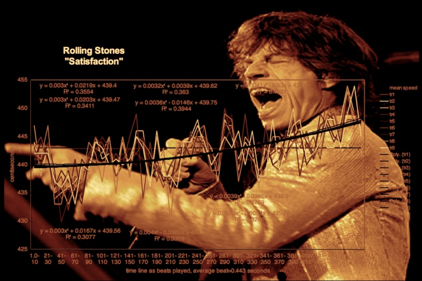 Rolling Stones Meanspeed Music Theory Univeral Tempo Graph I Cant Get No Satisfatction 7