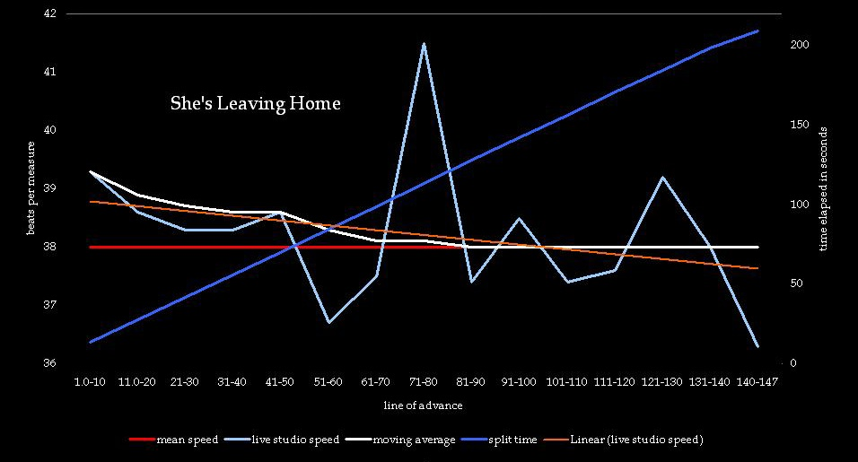 shes-leaving-home-beatles-meanspeed-music-summary-graph-4