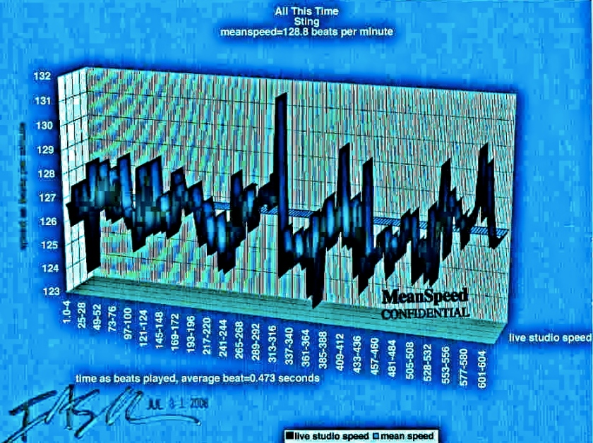 - meanspeed™ Contiguously Calibrated Chart 2