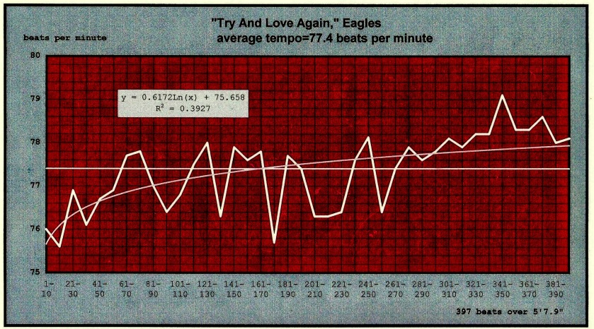 Eagles | Try and Love Again | velocity-timeline chart