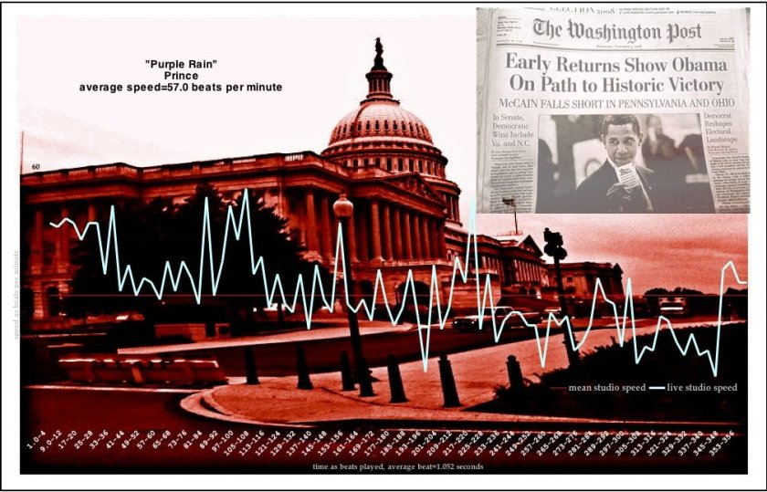 Meanspeed Tempo Graph - OBAMA MAKES HISTORY NO LYRICS NO MP3 bpm graph