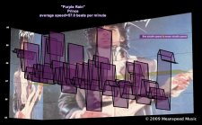 Tempo-of-melodrama-bpm-scan-Prince-Purple-Rain-meanspeed-music-graph-2