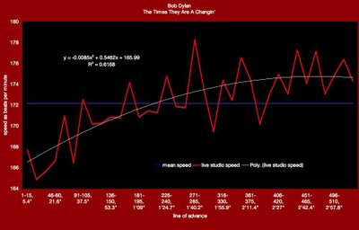 "Bob Dylan, ""The Times they Are A Changin'"" meanspeed contiguous calibration chart 2"