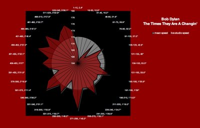 "Bob Dylan, ""The Times they Are A Changin'"" meanspeed contiguous calibration chart 1"
