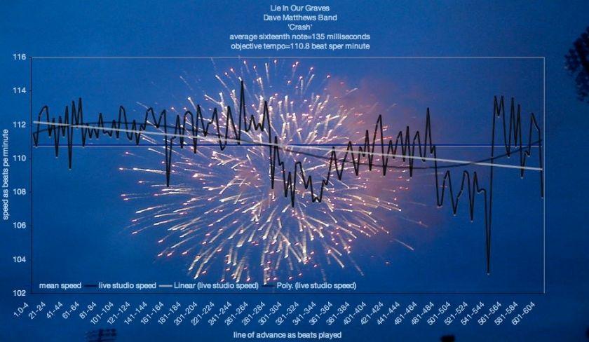 cognitive-music-tempo-map-graves-dave-matthews-bpm-chart-14