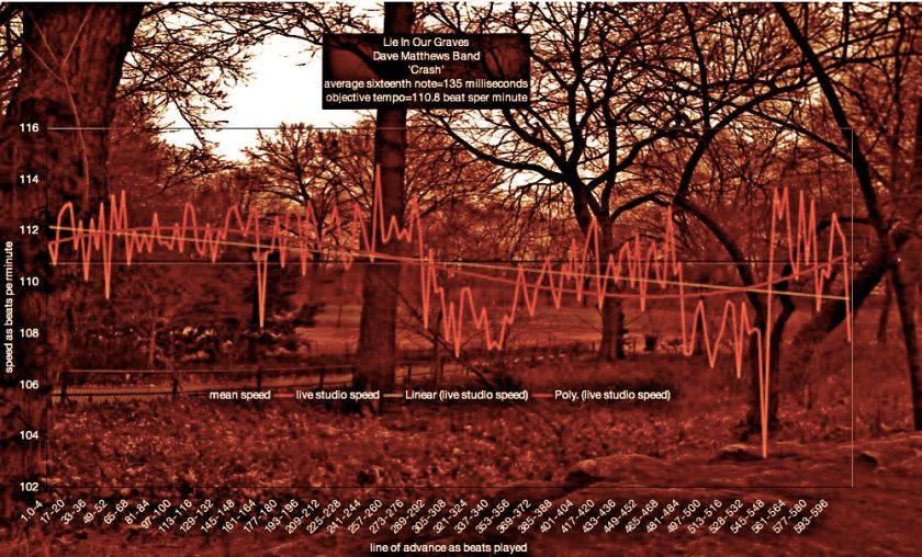 tempo-graphs-of-lie-in-our-graves-dave-matthews-band-crash-6
