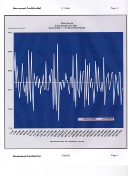 every breath you take - sting - meanspeed-tempo-diagram