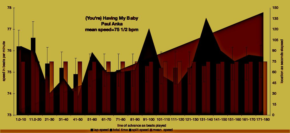 bpm graph - HAVING MY BABY - Paul Anka  - ®/© 2009 meanspeed music school - unlike FRAUDMEISTER/MIXMEISTER