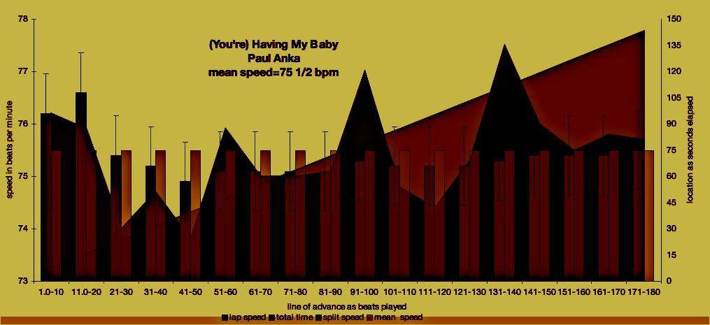 bpm graph - HAVING MY BABY - Paul Anka  - ®/© 2009 meanspeed music school - unlike FRAUDMEISTER/MIXMEISTER