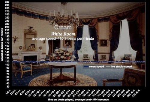 """White Room"" - Eric Clapton, Cream -meanspeed music tempo graphic B"