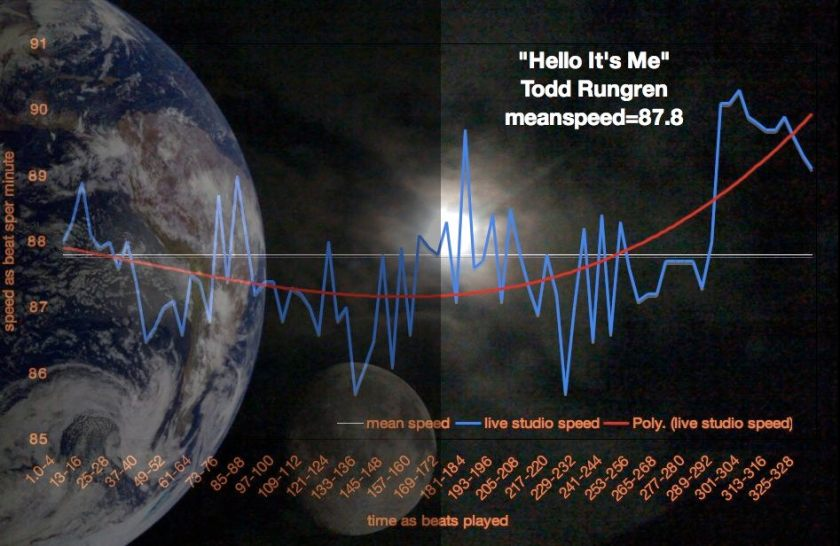 Hello-It's-Me---conceptual-tempo-map-=-contiguous-calibration-by-meanspeed-music-1-713988