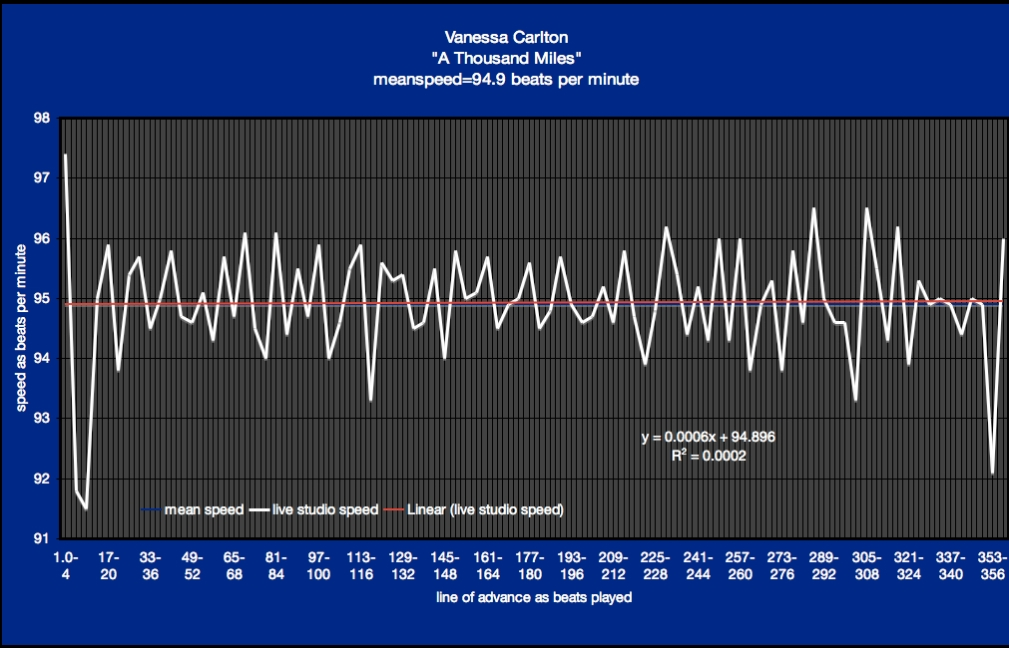 beats per minute graph - Vanessa Carlton - A Thousand Miles - time-velocity chart by meanspeed music school II