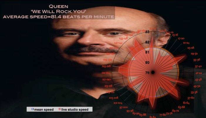 music-time-speed-chart-tempo-beats-per-minute-queen-we-will-rock-you-1-meanspeedc2ae-2009-dr-phil-version