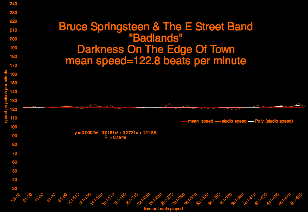 springsteen_badlands_meanspeed_2-779444