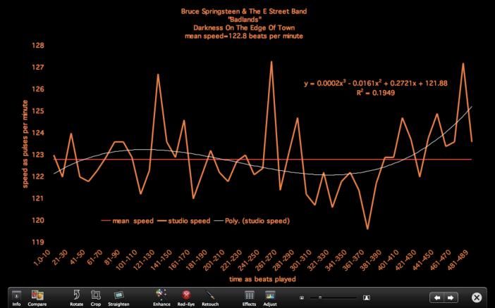 Bruce Springsteen - BADLANDS - time velocity chart - meanspeed music school - time velocity chart - 1105 - MRYMRY