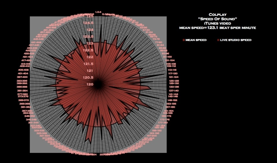 meanspeed_speed_of_sound_coldplay_victory_graph
