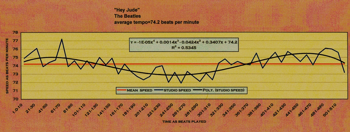 HEY JUDE - The Beatles - meanspeed® tempo map / bpm graph 2 - polynomial