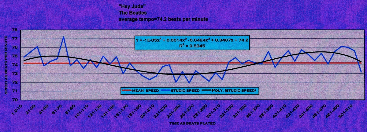 HEY JUDE - The Beatles - meanspeed® tempo map / bpm graph 22