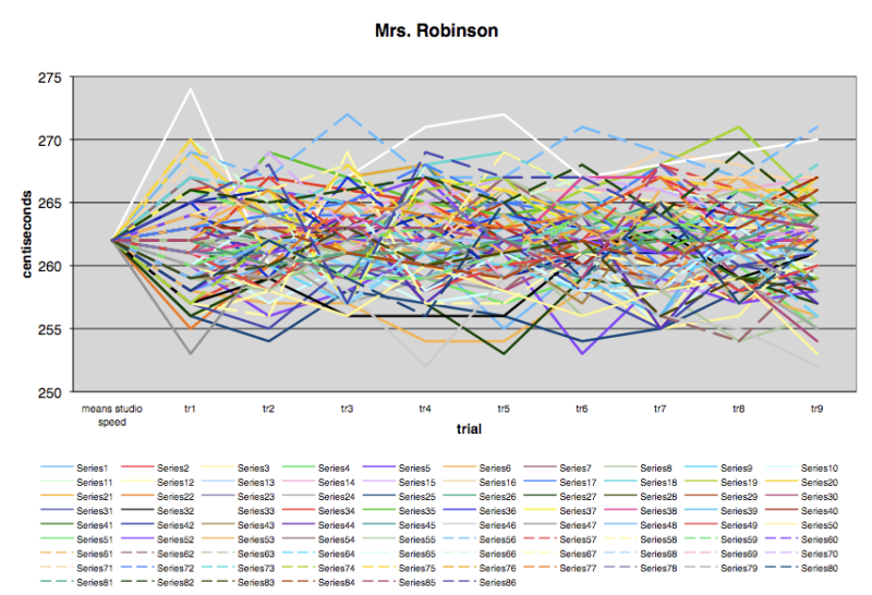 """Mrs. Robinson"" - Meanspeed® Music Tempo Graph ® 2009"
