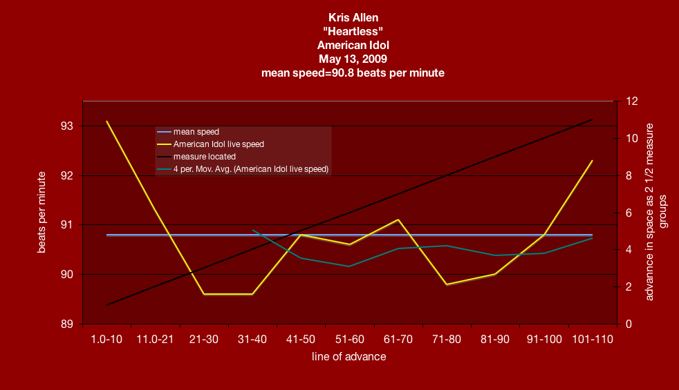 American Idol - meanspeed tempo map - KRIS ALLEN - Heartless - expected average speed=91.8 beats pe rminute - speed of enthusiasm 2