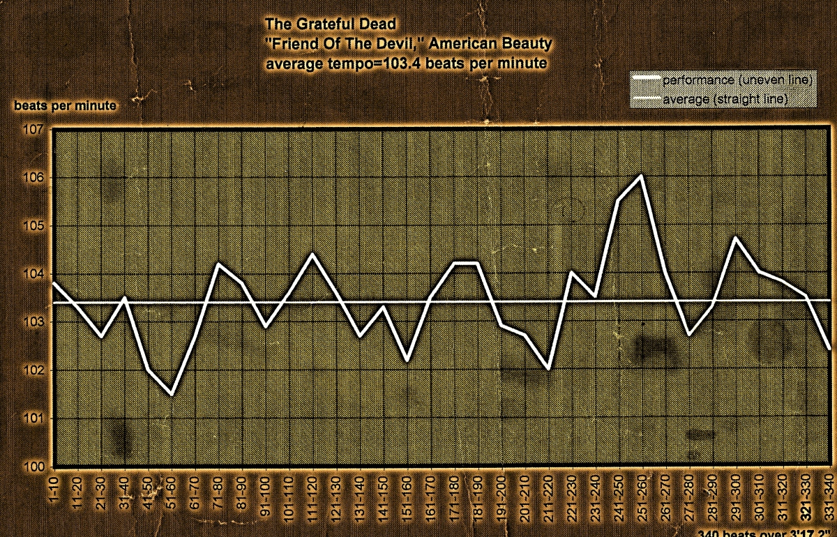 Friend Of The Devil - tempo map - Menaspeed® Music Summer School -