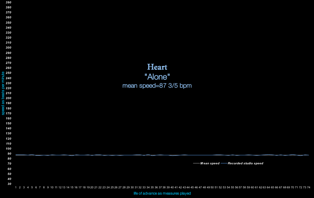 Heart - ALONE - bpm tempo graphic -speed of renewal meanspeed music 1