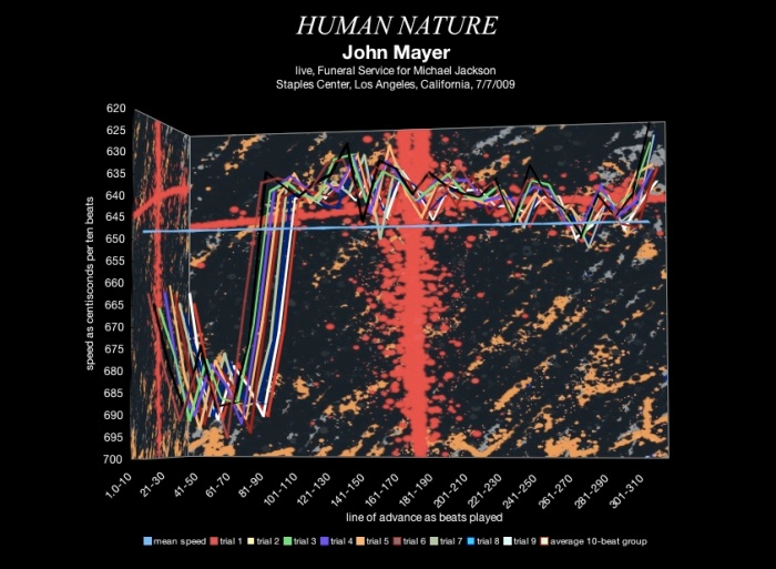John Mayer - Human Nature - Michael Jackson Memorial - July 2009 - meanspeed contemporary tempo map 5 radar 2