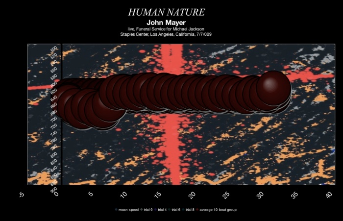 John Mayer - Human Nature - Michael Jackson Memorial - July 2009 - meanspeed contemporary tempo map - bubble type graphic