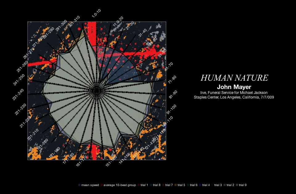 John Mayer - Human Nature - Michael Jackson Memorial - July 2009 - meanspeed contemporary tempo map - radar graph