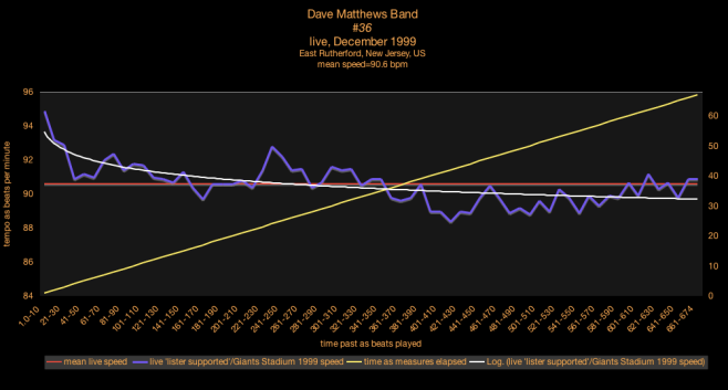 Mean Speed® Graph - Tempo Graphic - #36 - Dave Matthews Band - listener supported - 4