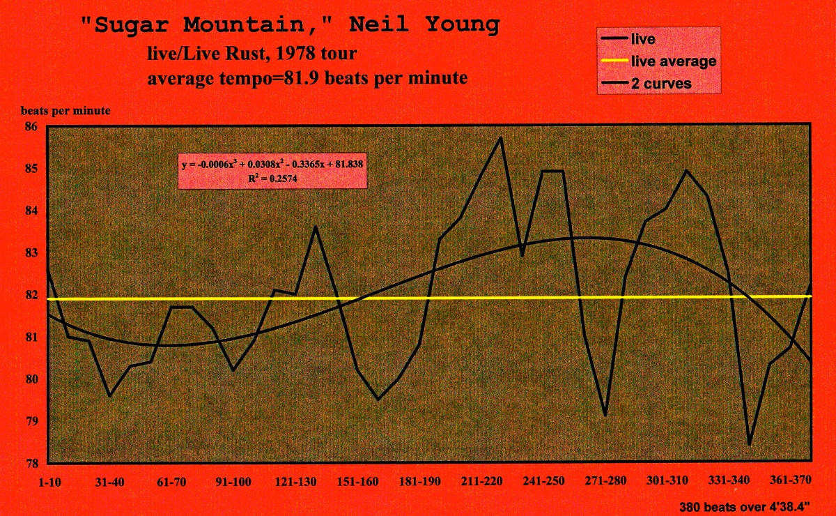 Neil Young - Sugar Mountain - tempo graph by the Meanspeed® Music School Summer Program