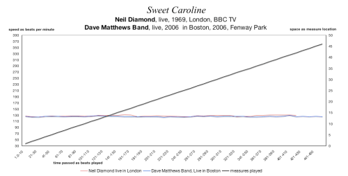 SWEET CAROLINE - Neil Diamond and the Dave Matthews Band -- tempo map comparing speeds a