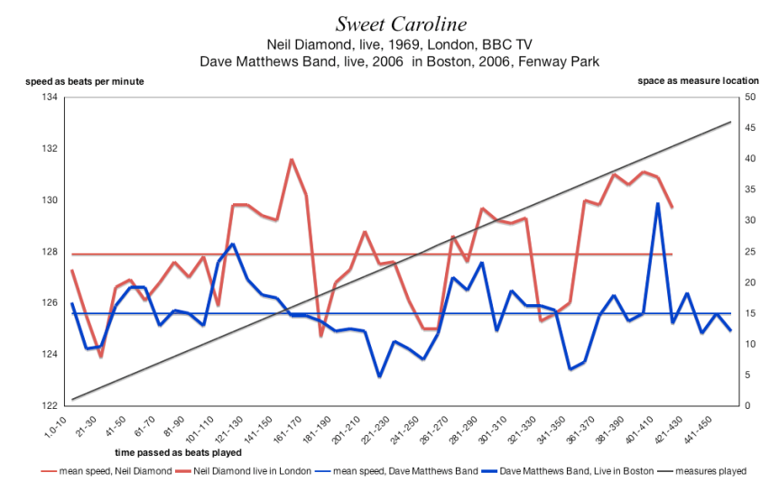 SWEET CAROLINE - Neil Diamond and the Dave Matthews Band 0 tempo map comparing speeds -bpm chart