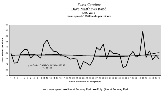 time-velocity chart . tempo map - Dave Matthews Band lfmn0517