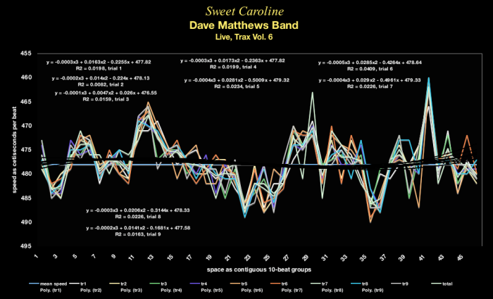 time-velocity chart . tempo map - Dave Matthews Band 122585