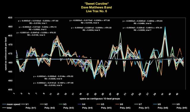 time-velocity chart . tempo map - Dave Matthews Band 7