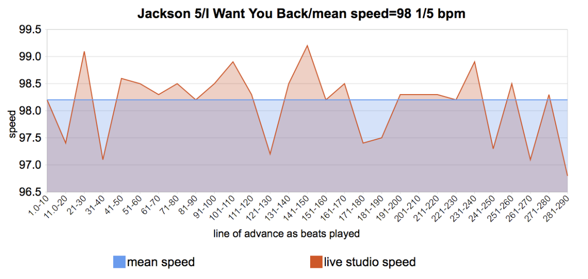 I Want You Back - The Jackson 5 - meanspeed contemporary tempo map 1