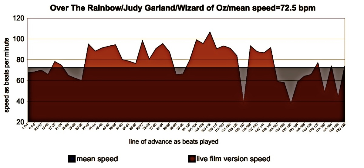 Over The Rainbow - Judy Garland - Meanspeed Contemporary Tempo Map c