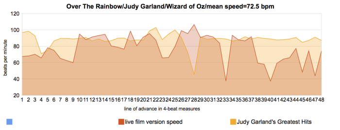 Over The Rainbow - Judy Garland - Meanspeed Contemporary Tempo Map compared 1