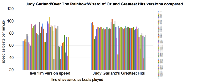 Over The Rainbow - Judy Garland - Meanspeed Contemporary Tempo Map CP3